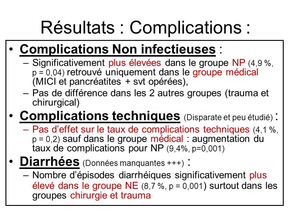 Résultats : Complications :