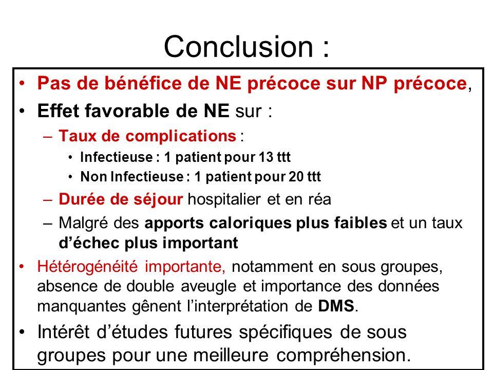 Conclusion : Pas de bénéfice de NE précoce sur NP précoce,
