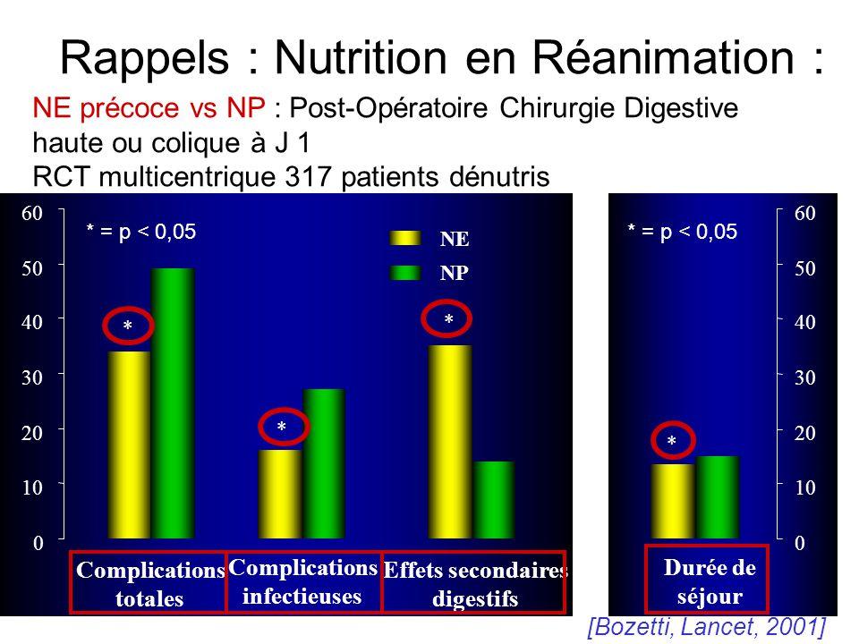Rappels : Nutrition en Réanimation :