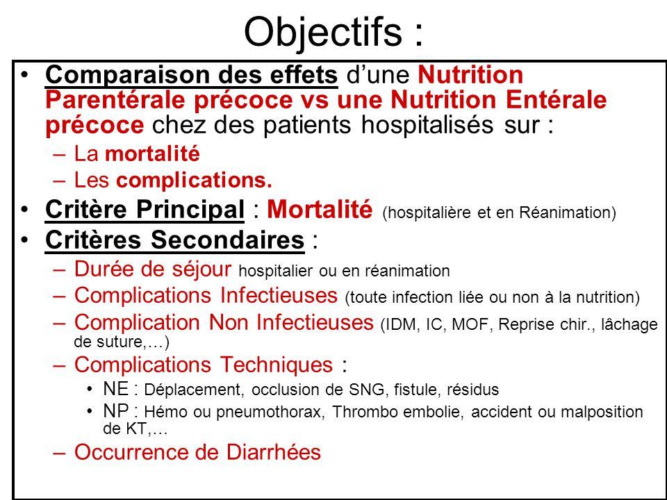 Objectifs : Comparaison des effets d'une Nutrition Parentérale précoce vs une Nutrition Entérale précoce chez des patients hospitalisés sur :
