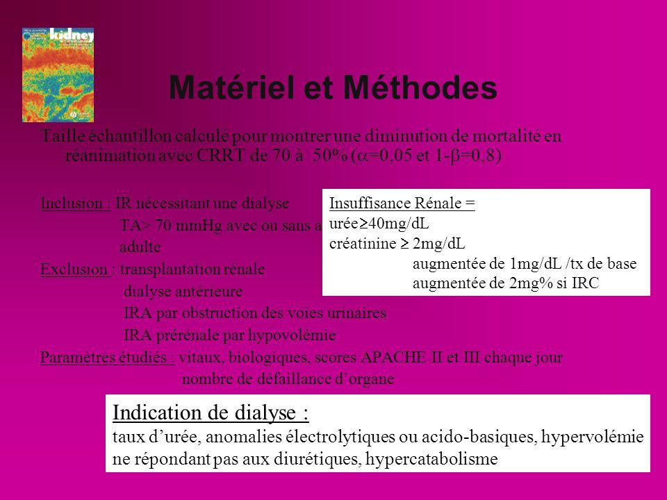 Matériel et Méthodes Indication de dialyse :