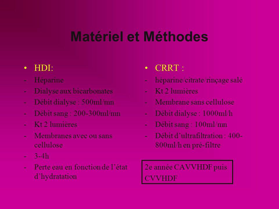 Matériel et Méthodes HDI: CRRT : Héparine Dialyse aux bicarbonates