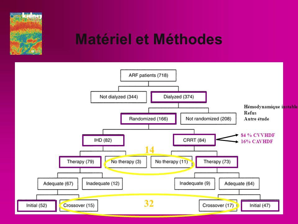 Matériel et Méthodes 14 32 Hémodynamique instable Refus Autre étude