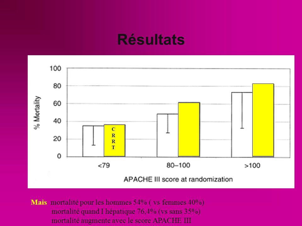 Résultats p< 0,02 P<0,02 NS RCCT HDI 59.5% 41.5 % 65.5 % 47.6%
