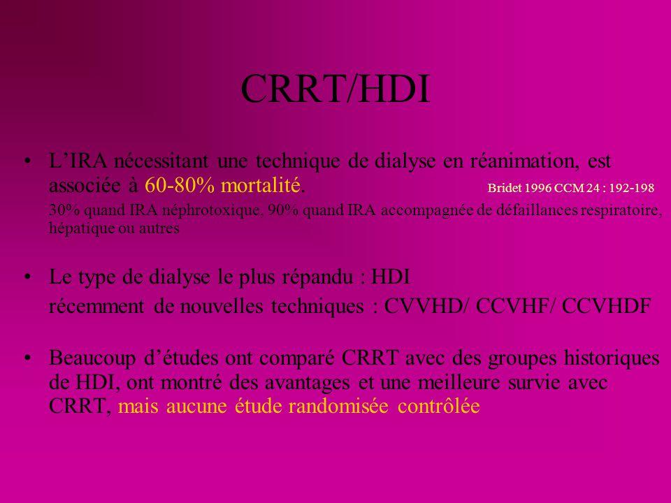 CRRT/HDI L'IRA nécessitant une technique de dialyse en réanimation, est associée à 60-80% mortalité. Bridet 1996 CCM 24 : 192-198.