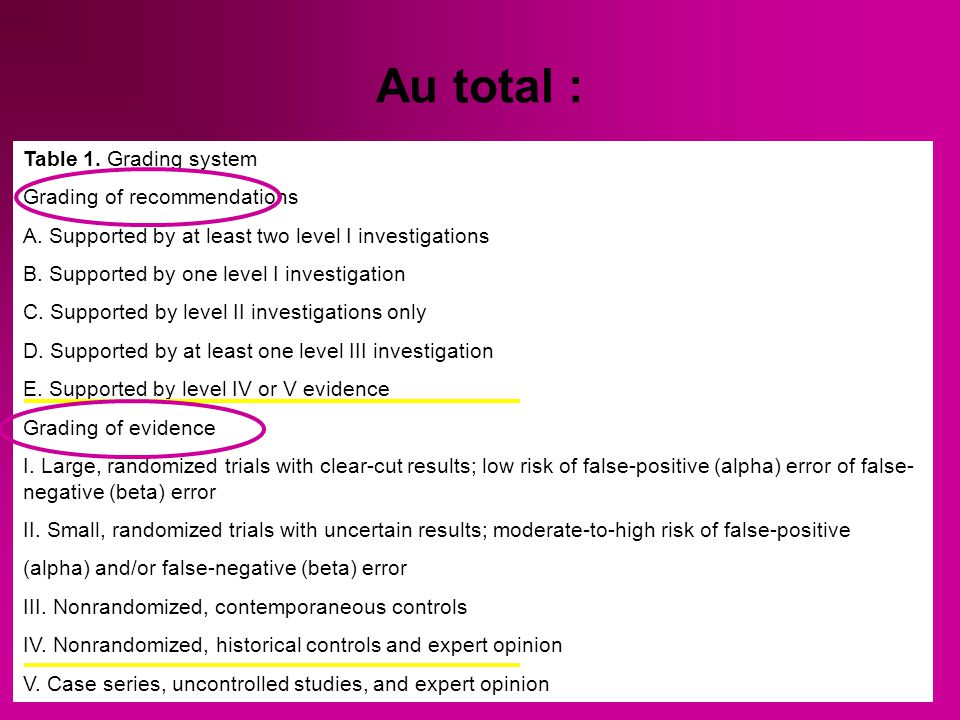 Au total : Table 1. Grading system. Grading of recommendations. A. Supported by at least two level I investigations.