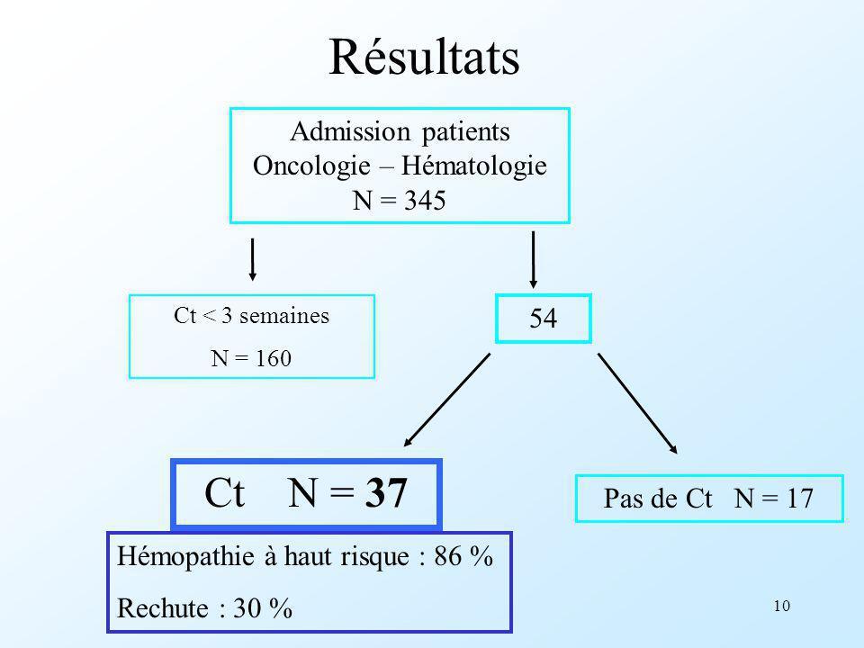 Admission patients Oncologie – Hématologie N = 345