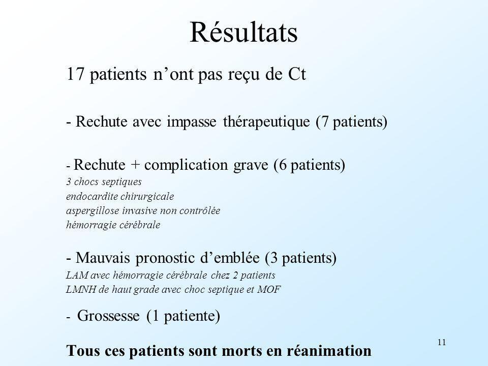 Résultats 17 patients n'ont pas reçu de Ct