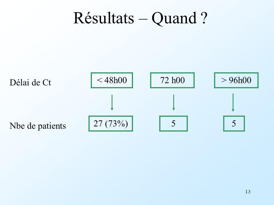 Résultats – Quand < 48h00 72 h00 > 96h00 Délai de Ct 27 (73%)