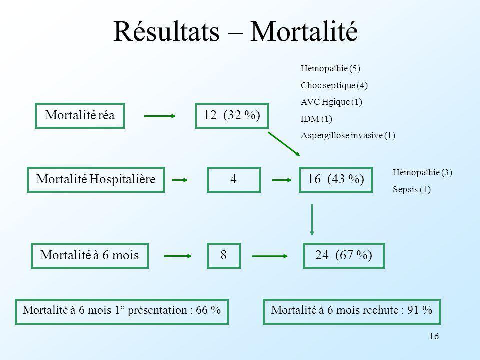 Résultats – Mortalité Mortalité réa 12 (32 %) Mortalité Hospitalière 4