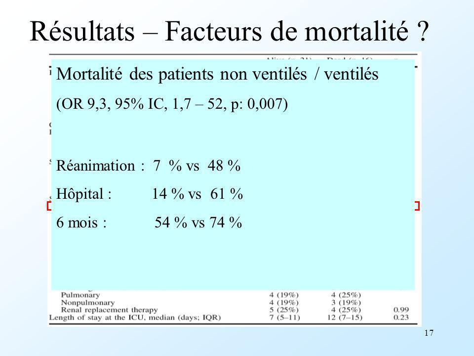 Résultats – Facteurs de mortalité
