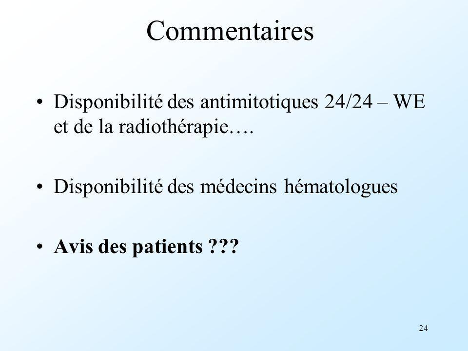Commentaires Disponibilité des antimitotiques 24/24 – WE et de la radiothérapie…. Disponibilité des médecins hématologues.