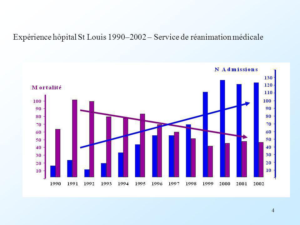 Expérience hôpital St Louis 1990–2002 – Service de réanimation médicale