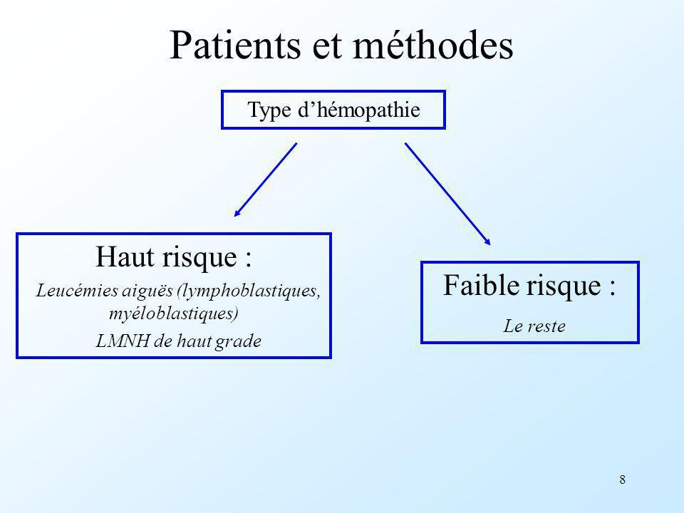 Leucémies aiguës (lymphoblastiques, myéloblastiques)