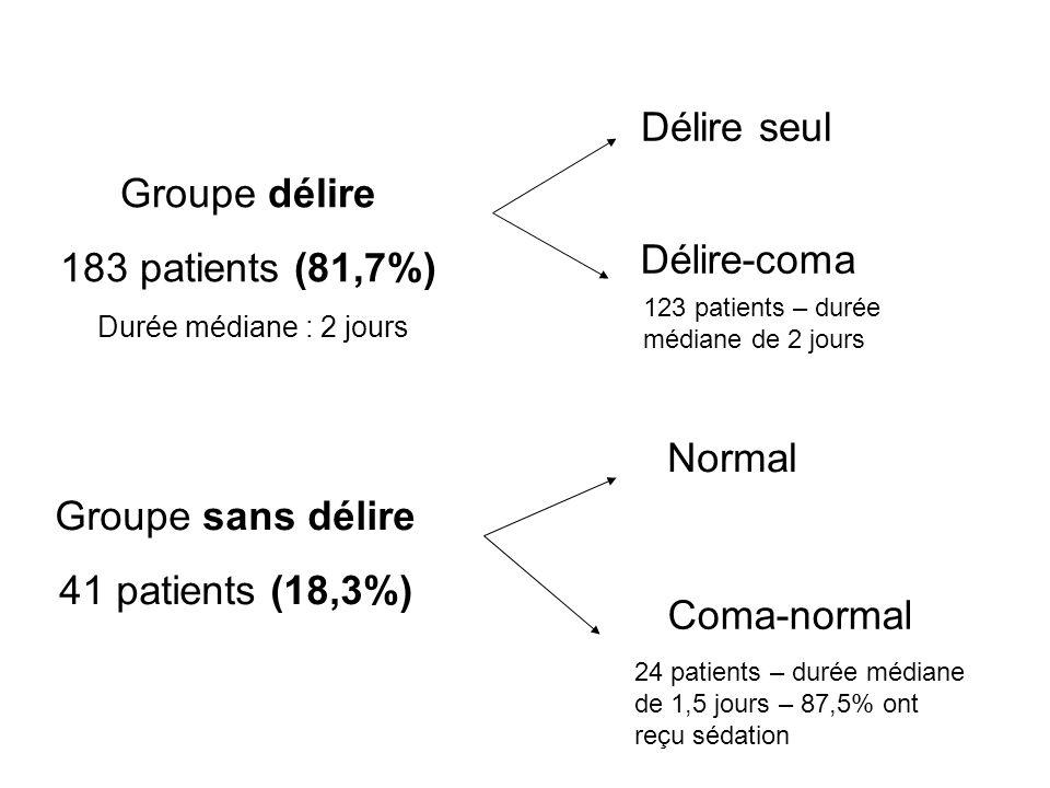 Délire seul Groupe délire 183 patients (81,7%) Délire-coma Normal