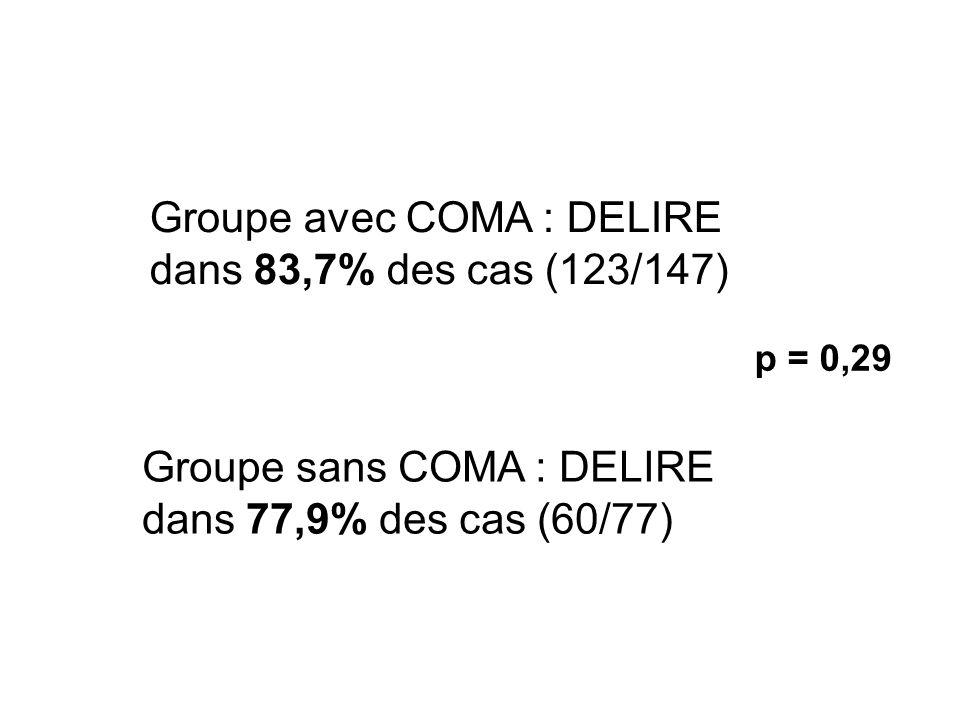 Groupe avec COMA : DELIRE dans 83,7% des cas (123/147)