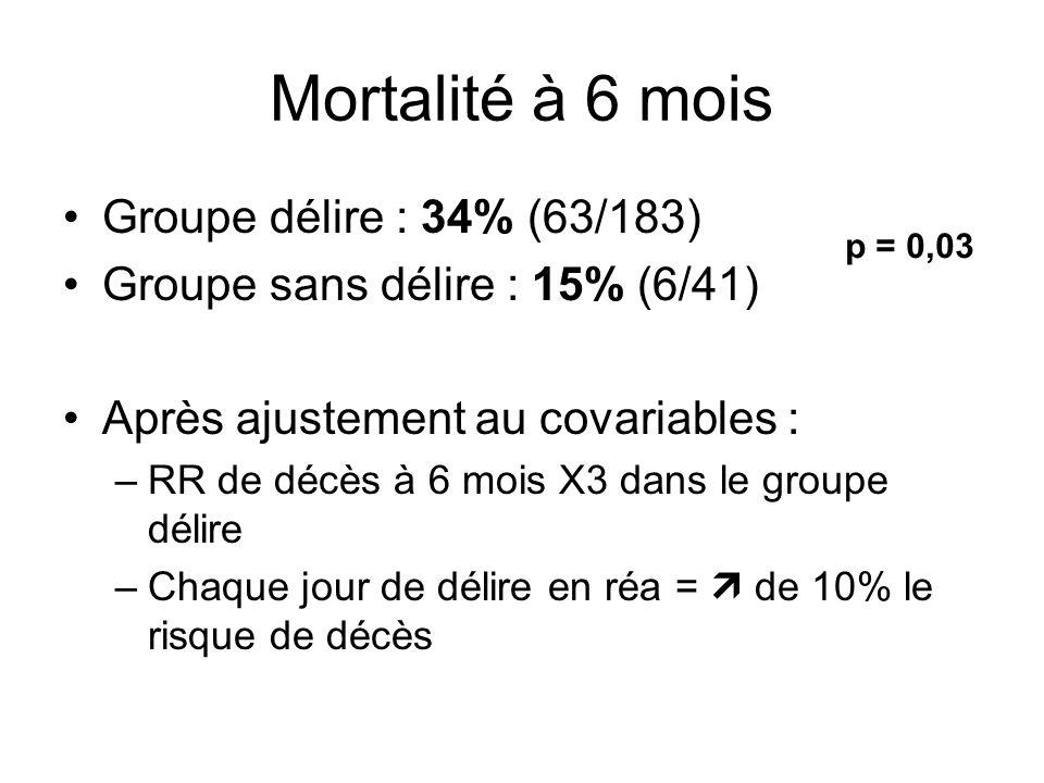 Mortalité à 6 mois Groupe délire : 34% (63/183)
