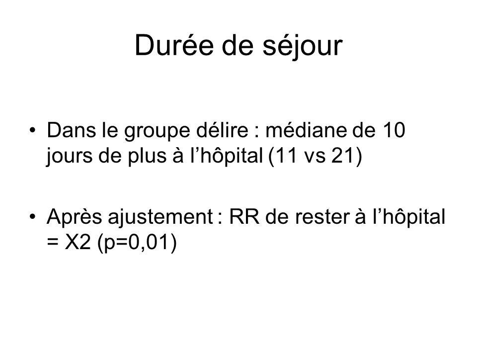 Durée de séjour Dans le groupe délire : médiane de 10 jours de plus à l'hôpital (11 vs 21) Après ajustement : RR de rester à l'hôpital = X2 (p=0,01)