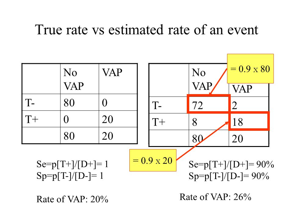 True rate vs estimated rate of an event