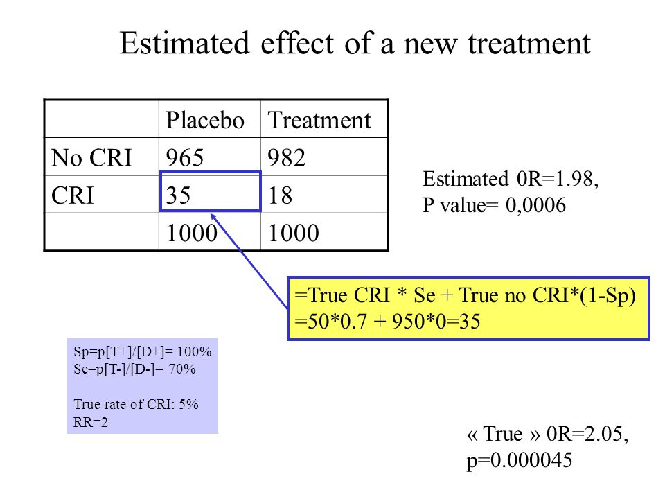 Estimated effect of a new treatment