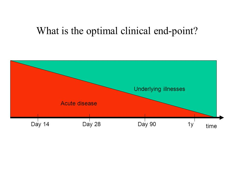 What is the optimal clinical end-point