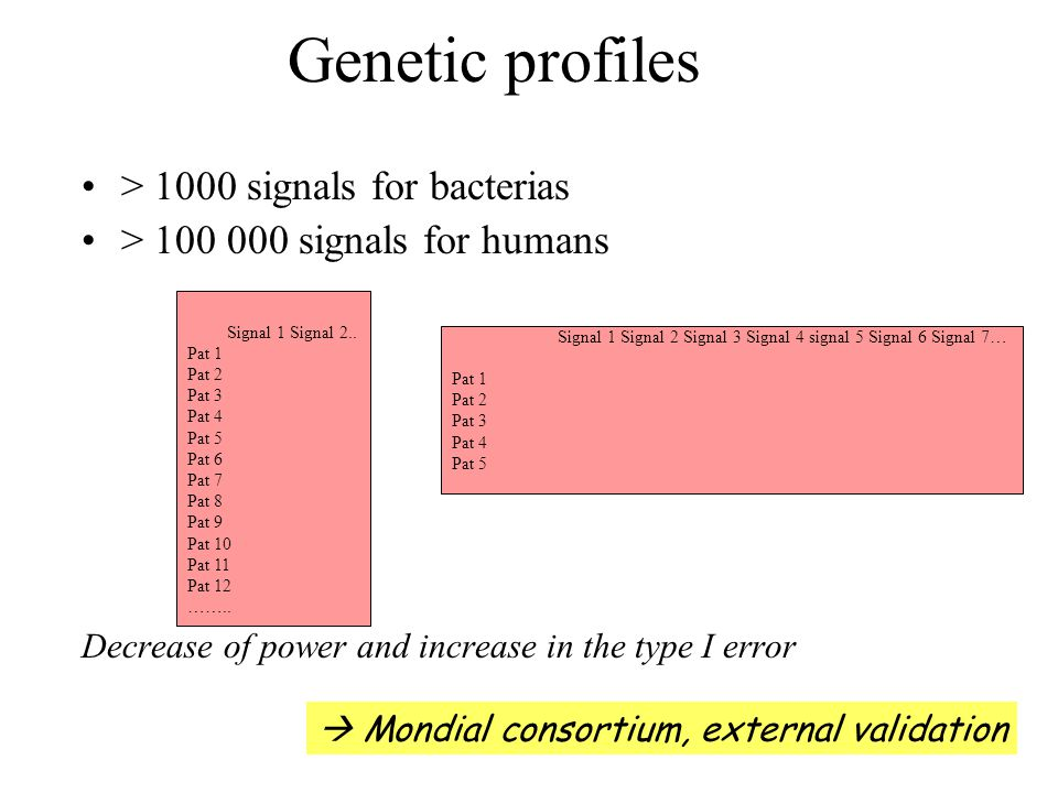 Genetic profiles > 1000 signals for bacterias