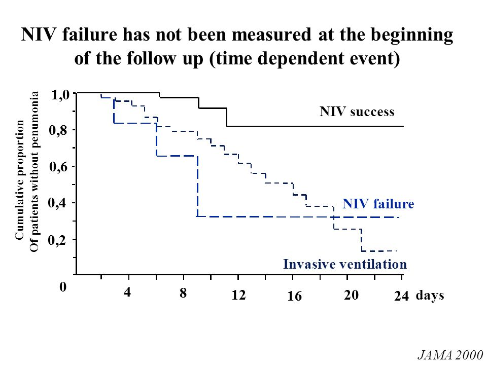 NIV failure has not been measured at the beginning of the follow up (time dependent event)