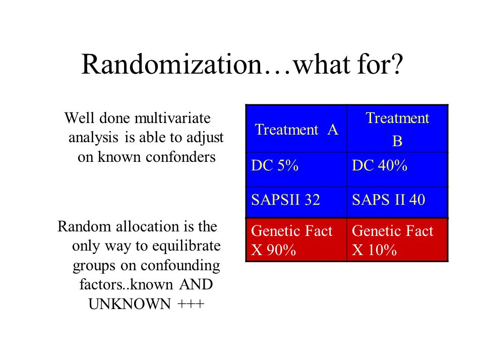 Randomization…what for