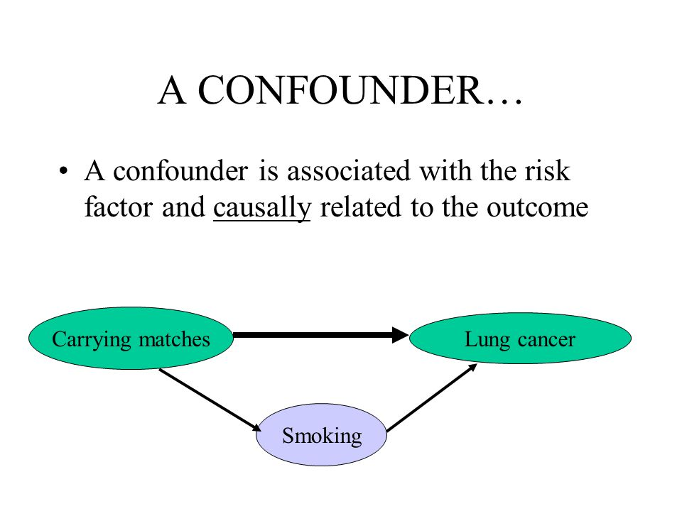 A CONFOUNDER… A confounder is associated with the risk factor and causally related to the outcome. Carrying matches.