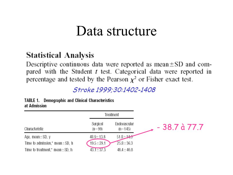 Data structure Stroke 1999;30:1402-1408 - 38.7 à 77.7