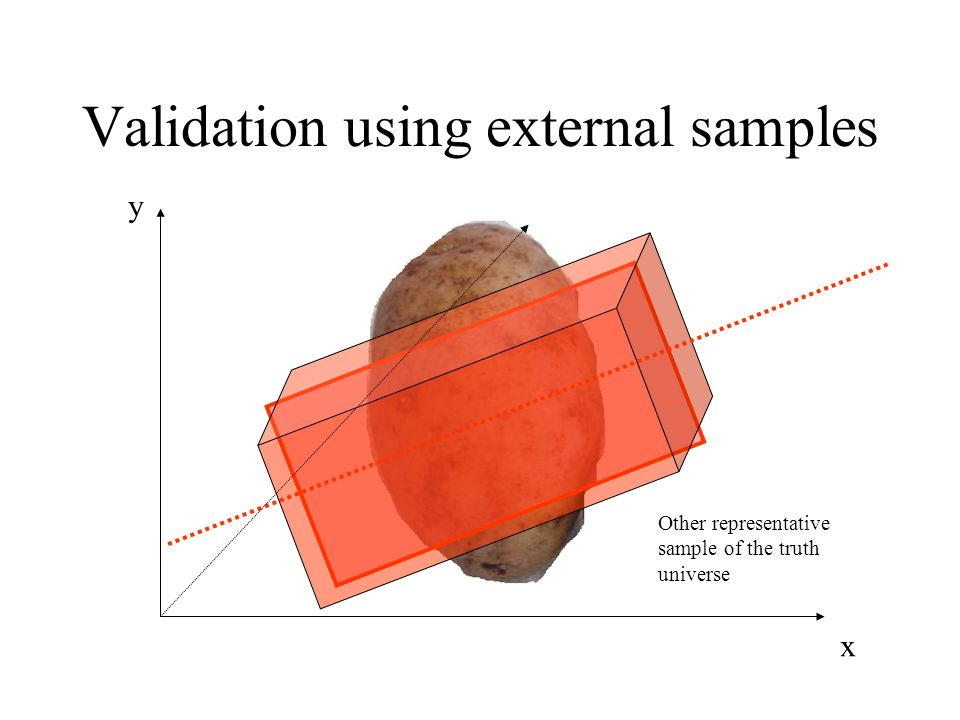 Validation using external samples
