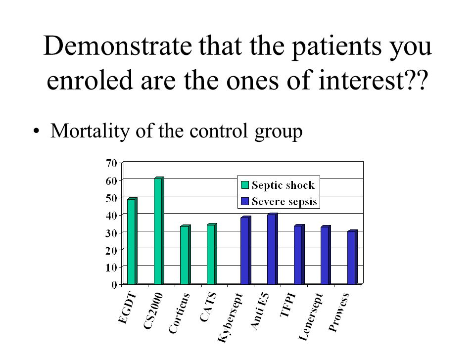 Demonstrate that the patients you enroled are the ones of interest