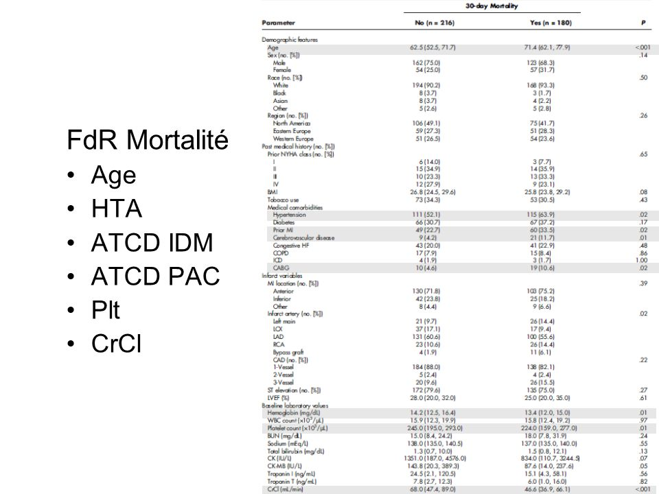 FdR Mortalité Age HTA ATCD IDM ATCD PAC Plt CrCl