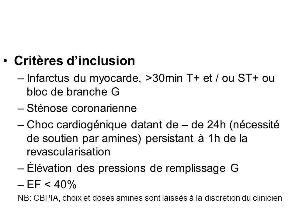 Critères d'inclusion Infarctus du myocarde, >30min T+ et / ou ST+ ou bloc de branche G. Sténose coronarienne.