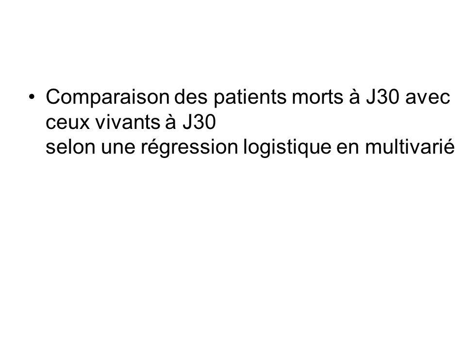 Comparaison des patients morts à J30 avec ceux vivants à J30 selon une régression logistique en multivarié