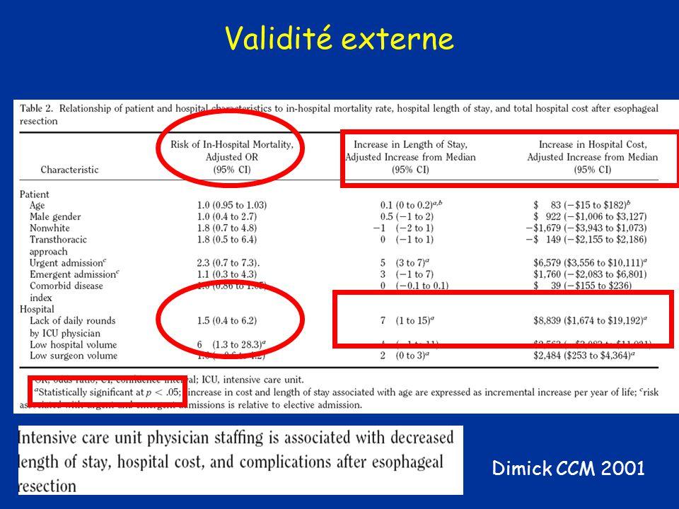 Validité externe Dimick CCM 2001
