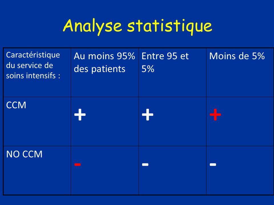 + - Analyse statistique Au moins 95% des patients Entre 95 et 5%