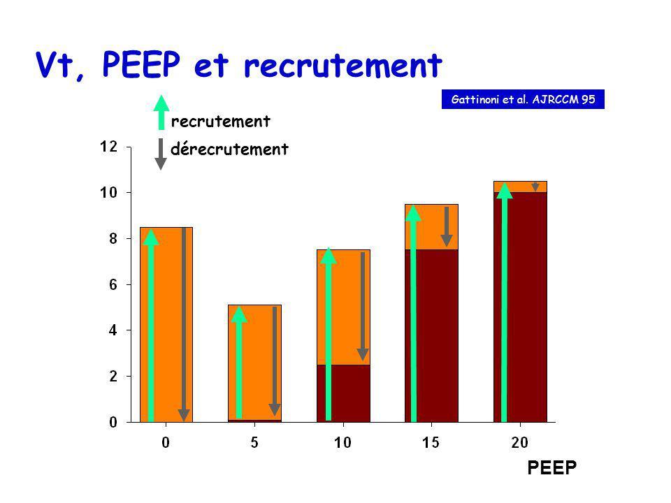 Vt, PEEP et recrutement PEEP recrutement dérecrutement