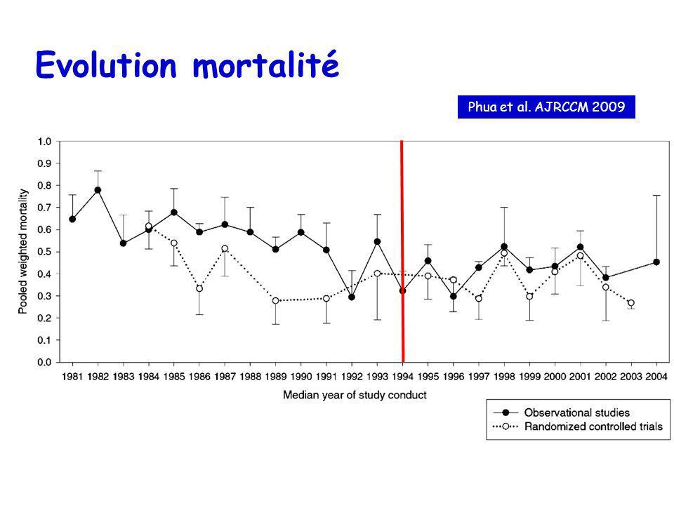 Evolution mortalité Phua et al. AJRCCM 2009