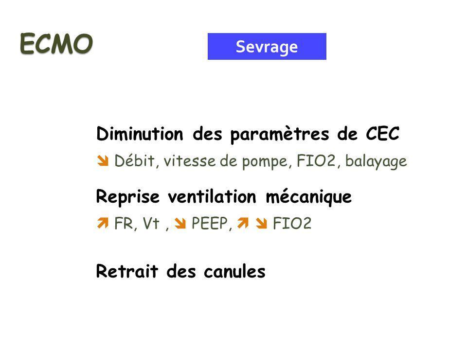 ECMO Sevrage Diminution des paramètres de CEC