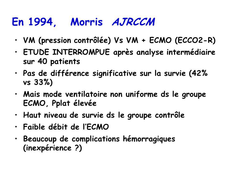 En 1994, Morris AJRCCM VM (pression contrôlée) Vs VM + ECMO (ECCO2-R)