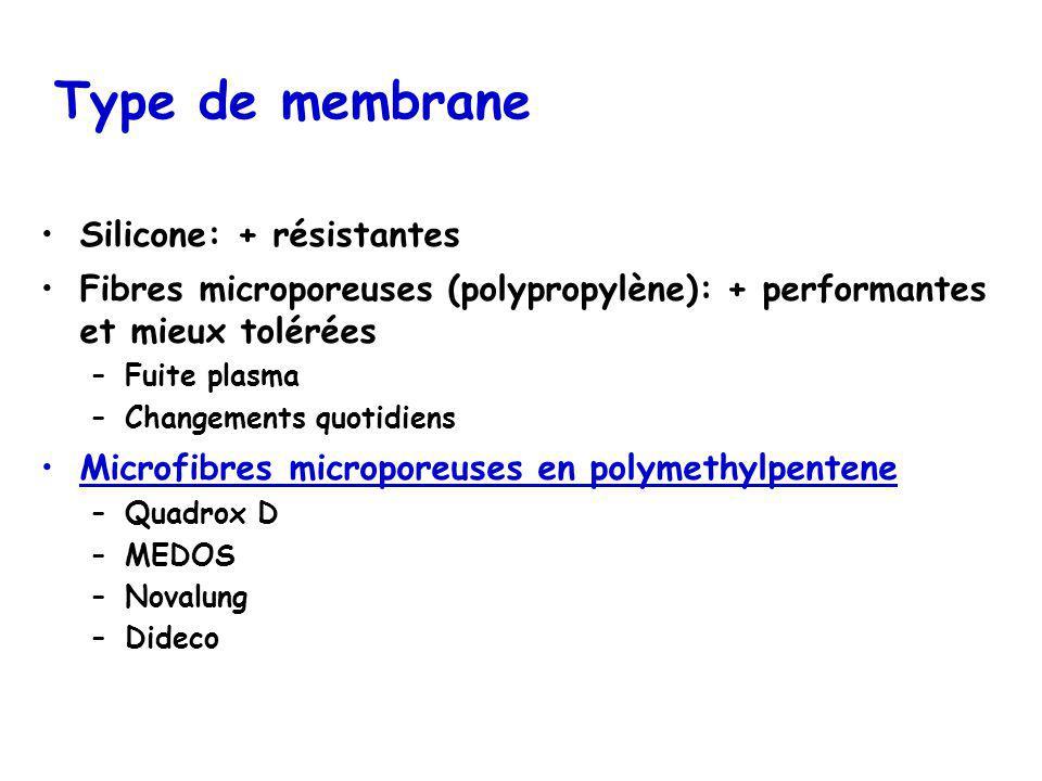 Type de membrane Silicone: + résistantes