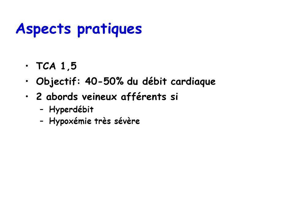 Aspects pratiques TCA 1,5 Objectif: 40-50% du débit cardiaque