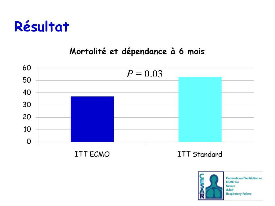 Résultat P = 0.03 68 of 90 patients who were