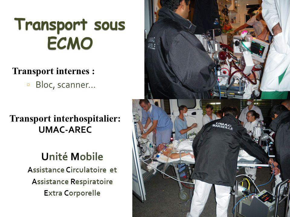 Transport sous ECMO Unité Mobile Transport internes : Bloc, scanner…