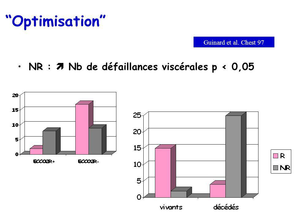 Optimisation NR :  Nb de défaillances viscérales p < 0,05