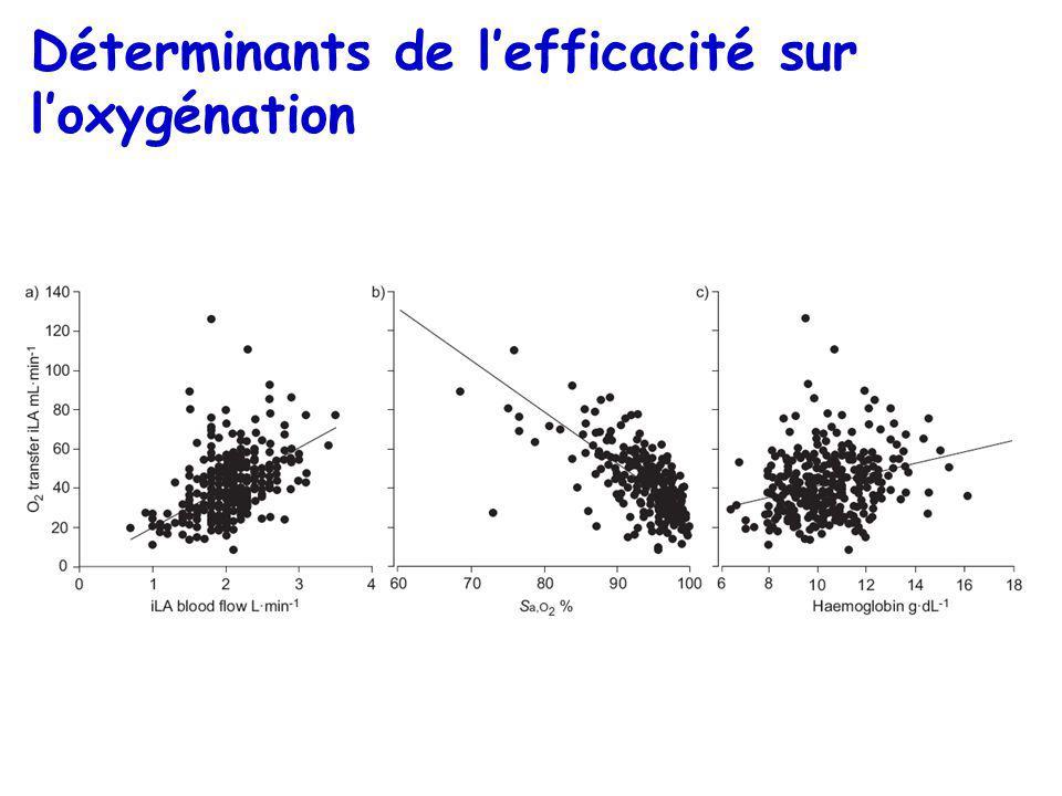 Déterminants de l'efficacité sur l'oxygénation