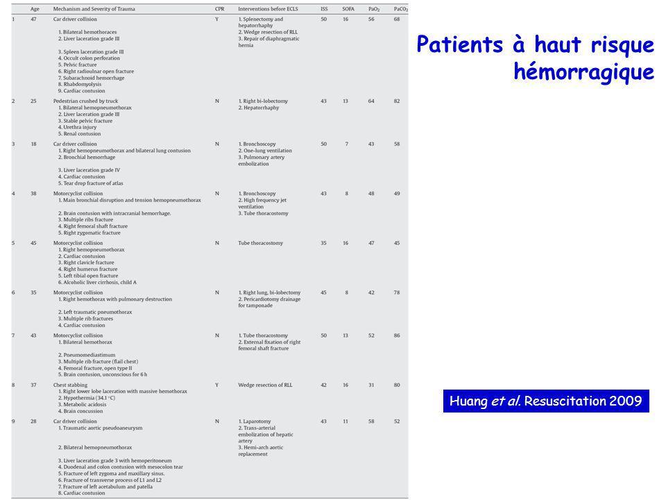 Patients à haut risque hémorragique