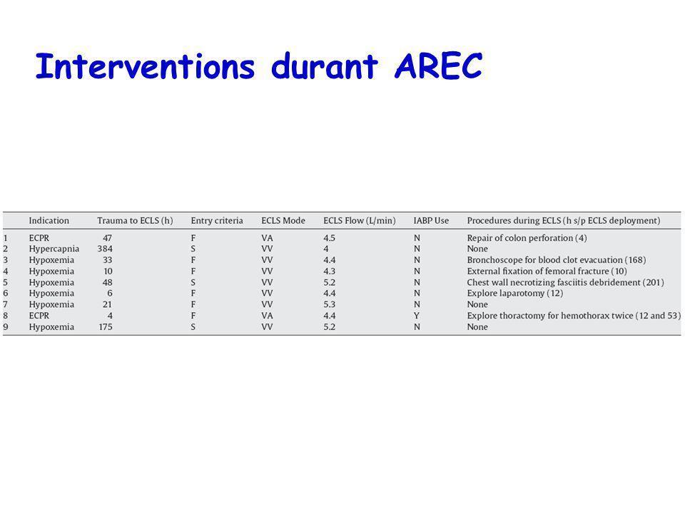 Interventions durant AREC