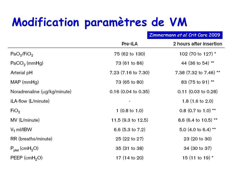 Modification paramètres de VM